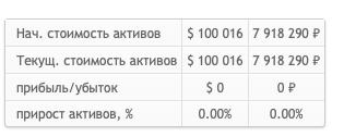 Пассивное & активное инвестирование. Спор до 1.11.2022г. на 500 тимофейчиков.