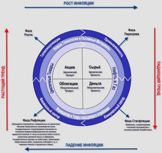Последний экономический цикл