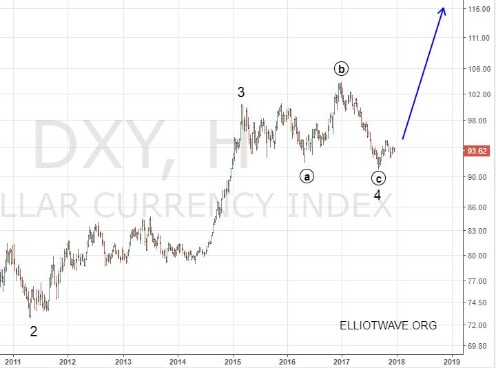 Рынок форекс в 2012 году forex технический анализ eur/jpy рынка