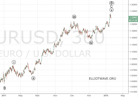 """Рынок FOREX. Окончательная """"смерть доллара"""""""