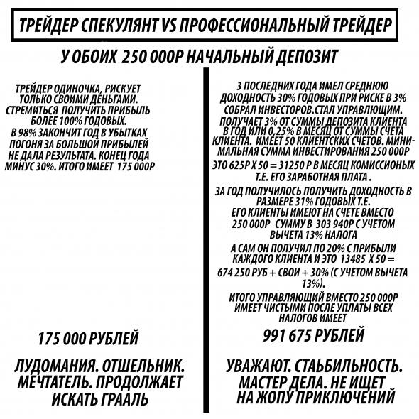 Трейдер Спекулянт vs Трейдер Профессионал(управляющий)