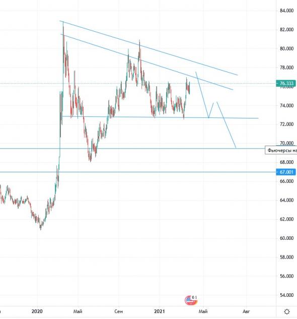 USDRUB - глобально укрепление рубля и рост IMOEX