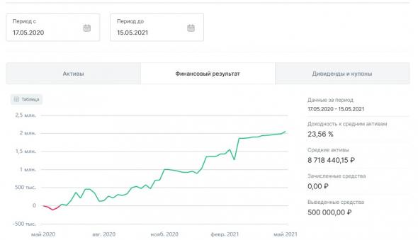 Результаты алго за год! Плавный рост эквити.