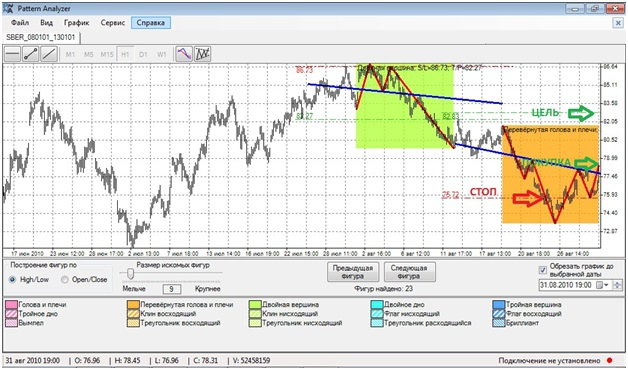 Программы для технического анализа фондовых бирж и рынка форекс torrent форекс биржевые курсы валют