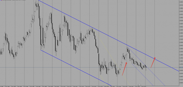 Признаки грядущего разворот по Евро и Японской йене