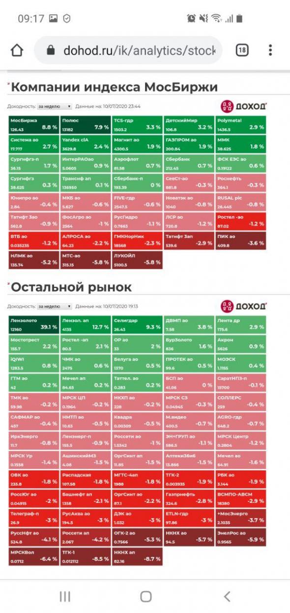 Котировки недели индекса Мосбиржи. Полный обзор 10072020.