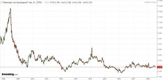 Что делать, если хочется купить Газпром в долгую?