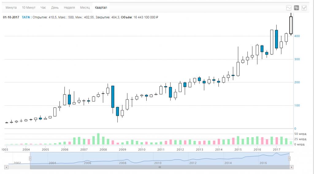 Татнефть акции tatn tatnp форум цена акций котировки  Инвестиционная привлекательность Татнефти