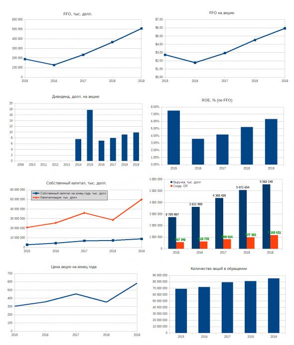 Инвестируем в REIT. Подборка инфографик с финансовыми показателями