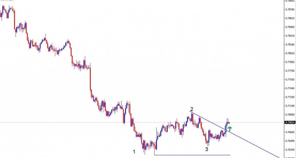 Forex aud to php