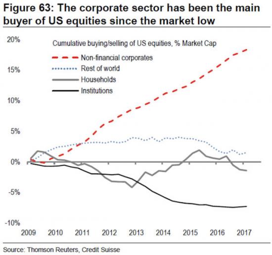Когда (и КАК) закончится buyback (маструбация) на американской фонде..?