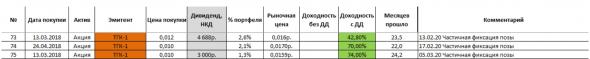 ТГК-1. Окончание ДПМ.