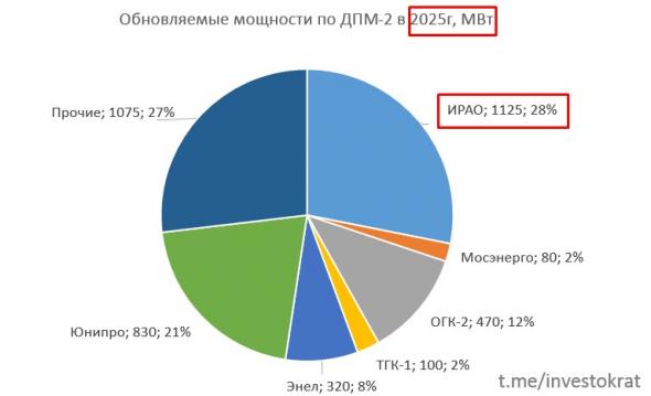 Интер РАО, обзор отчета и перспектив.