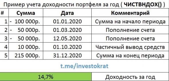 Методы учета доходности портфеля