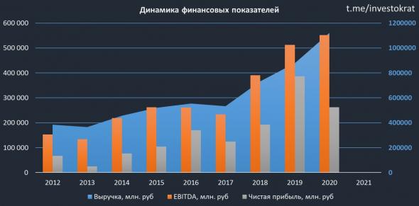 ГМК Норникель. Итоги 2020 года и перспективы