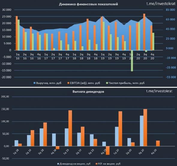 Фосагро, обзор финансовых результатов