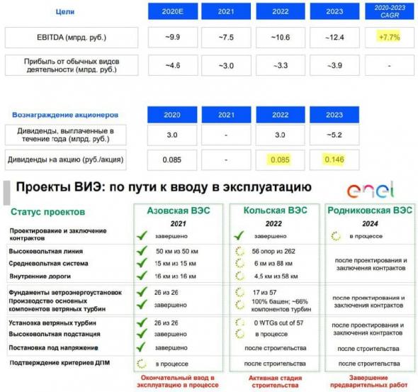 Перспективы компании Энел Россия