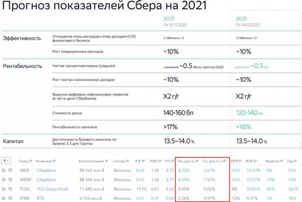 Сбер. Обзор отчета за 2020 год