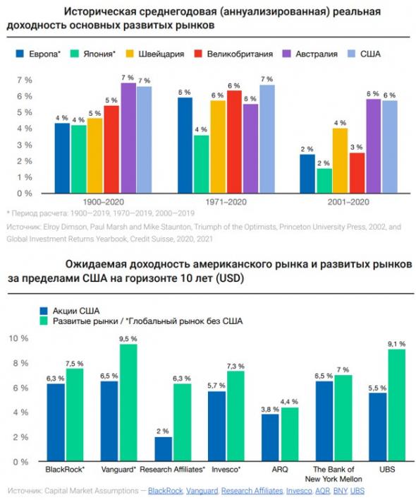 FXDM - новый ETF на развитые страны