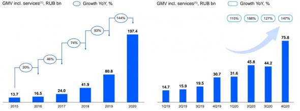 OZON Holdings текущее положение и перспективы