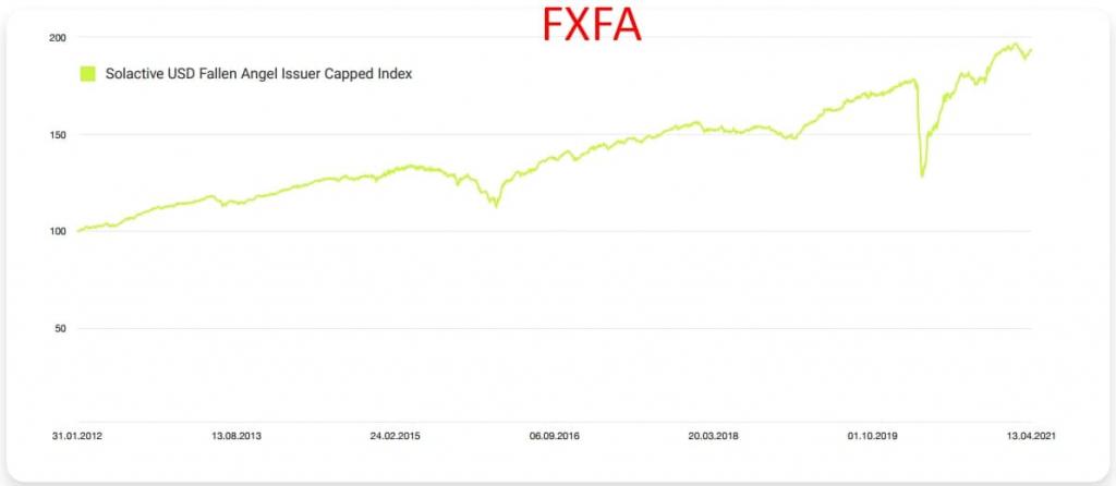 FXFA vs FXRU