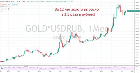 Как лучше инвестировать в золото?