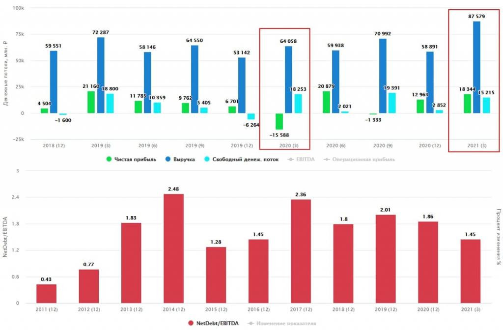 Фосагро - на удобрениях акции тоже растут
