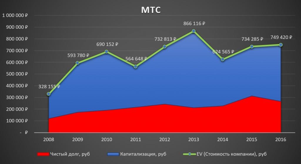 Мтс форекс 2011 года forex катировки валют онлайн
