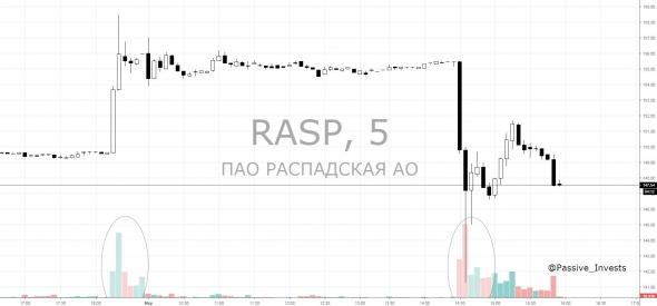 Акции Распадской рухнули почти на 10%.