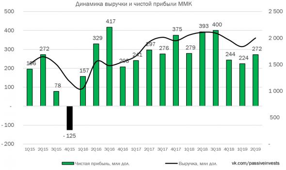 ММК: финансовые результаты за II кв. 2019 г. по МСФО. Отрицательная динамика...