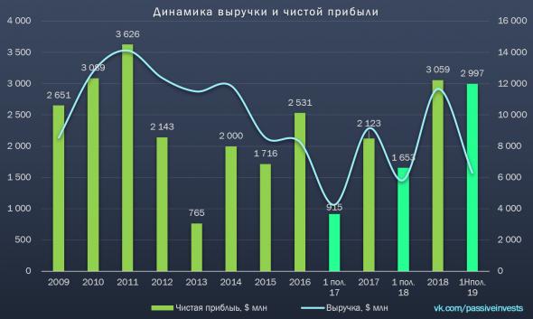 Норникель: финансовые результаты за I пол. 2019 г. по МСФО. Высокие дивиденды...