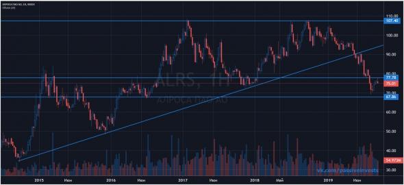 Почему не стоит покупать акции Алросы?