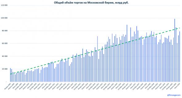 Московская биржа: объёмы торгов за июль 2020 г. Акции обновляют максимумы