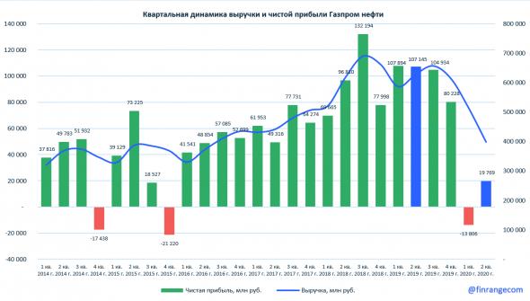 Обзор Газпром нефть: финансовые результаты за II кв. 2020 г. по МСФО. Падение прибыли в 5 раз и копеечные дивиденды
