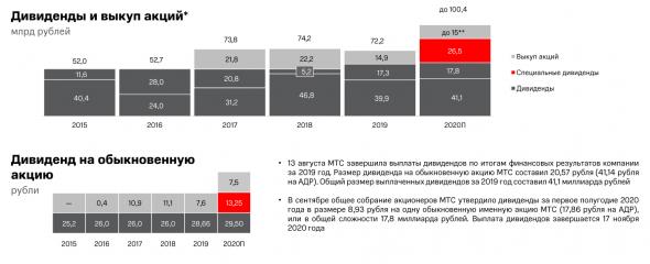 Разбор МТС: финансовые результаты за III кв. 2020 г. по МСФО. Квази-облигация с потенциалом роста