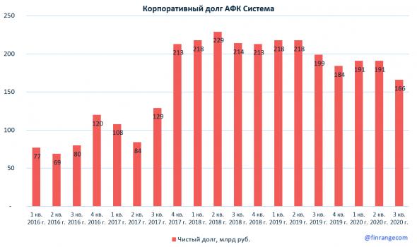Сильные финансовые результаты Системы за III кв. 2020 г. по МСФО. Удвоение дивидендов?