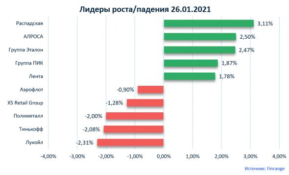 Новости акций: Система, ММК, Ростелеком