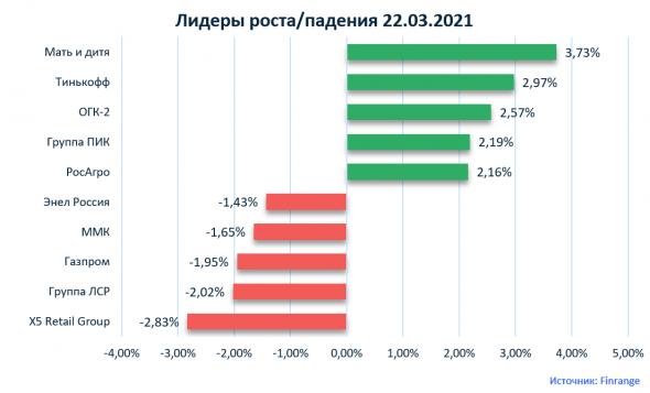 Комментарии по рынку акций:  Группа ПИК, Группа Эталон, Мать и дитя