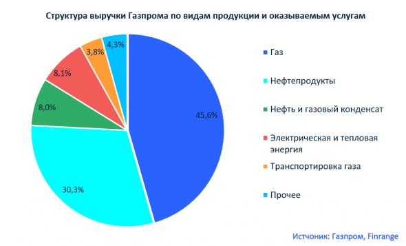 На чём зарабатывает компания Газпром?