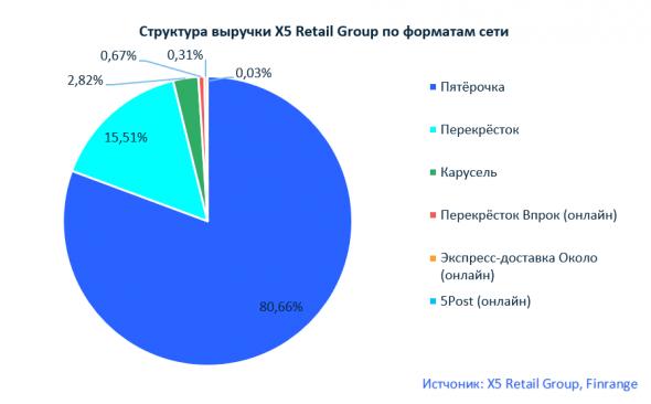 Покупка X5 акций Retail Group - инфляция на стороне ретейлеров
