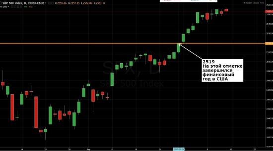 О логике и антилогике на фондовом рынке.