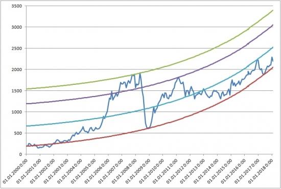 ММВБ: уровни роста и пузырения