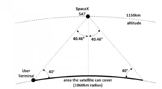 SpaceX: подробнее о Starlink