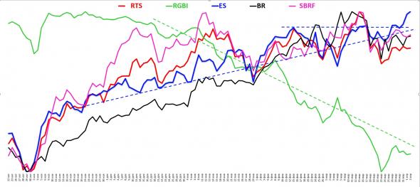 Информация про корреляцию активов и открытые позиции на Московской бирже
