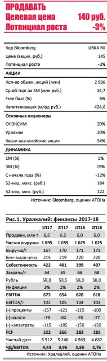 Уралкалий акции urka форум цена акций котировки стоимость  Уралкалий Следующий выкуп в марте 2018