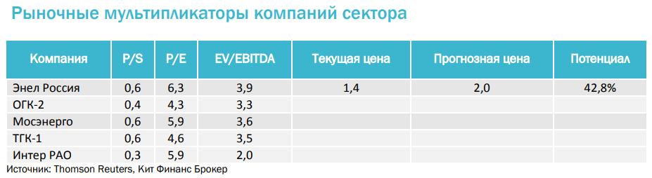 Цена акций тгк 1 сегодня в рублях советник forex jachbot