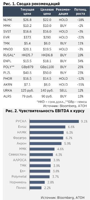 Укрепление рубля: Последствия для металлургического сектора