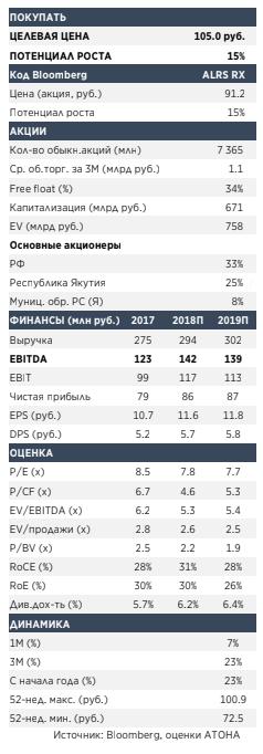 Алроса - потенциал роста акций компании составляет 15%