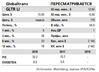 Глобалтранс гдр прогнозы forex июль 2007