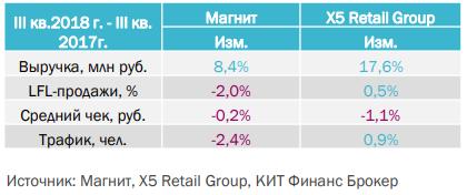 Магнит - результаты деятельности за 3 квартал - КИТ Финанс Брокер